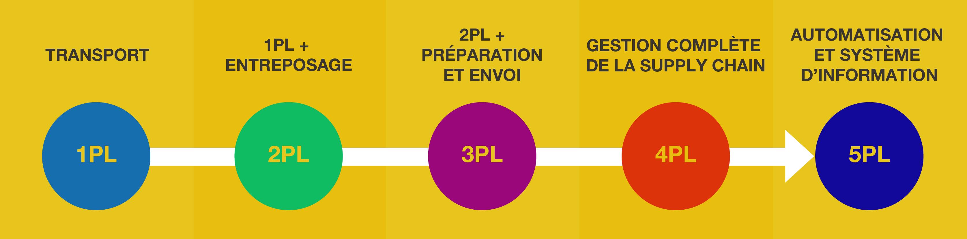 Schéma de la chaine logistique par niveau d'externalisation