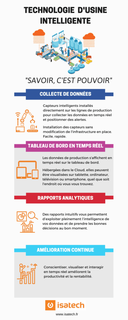 Infographie Technologie Usine Intelligente
