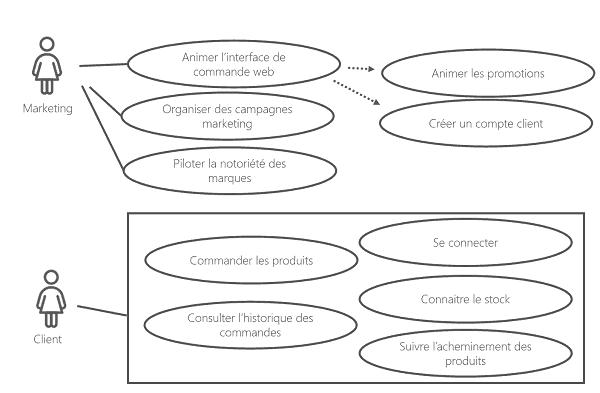 Cas d'utilisation parcours client en B2B