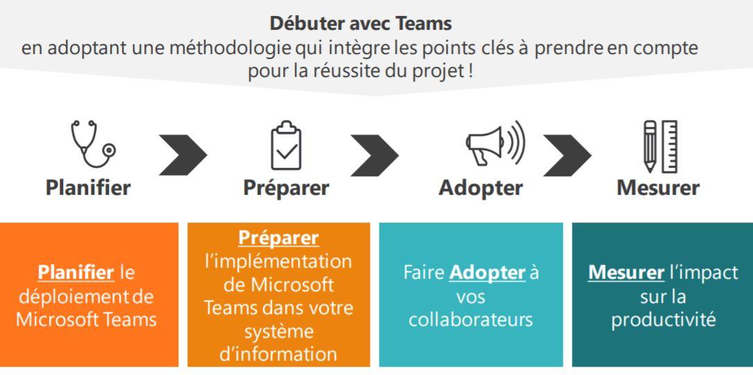 installation microsoft teams