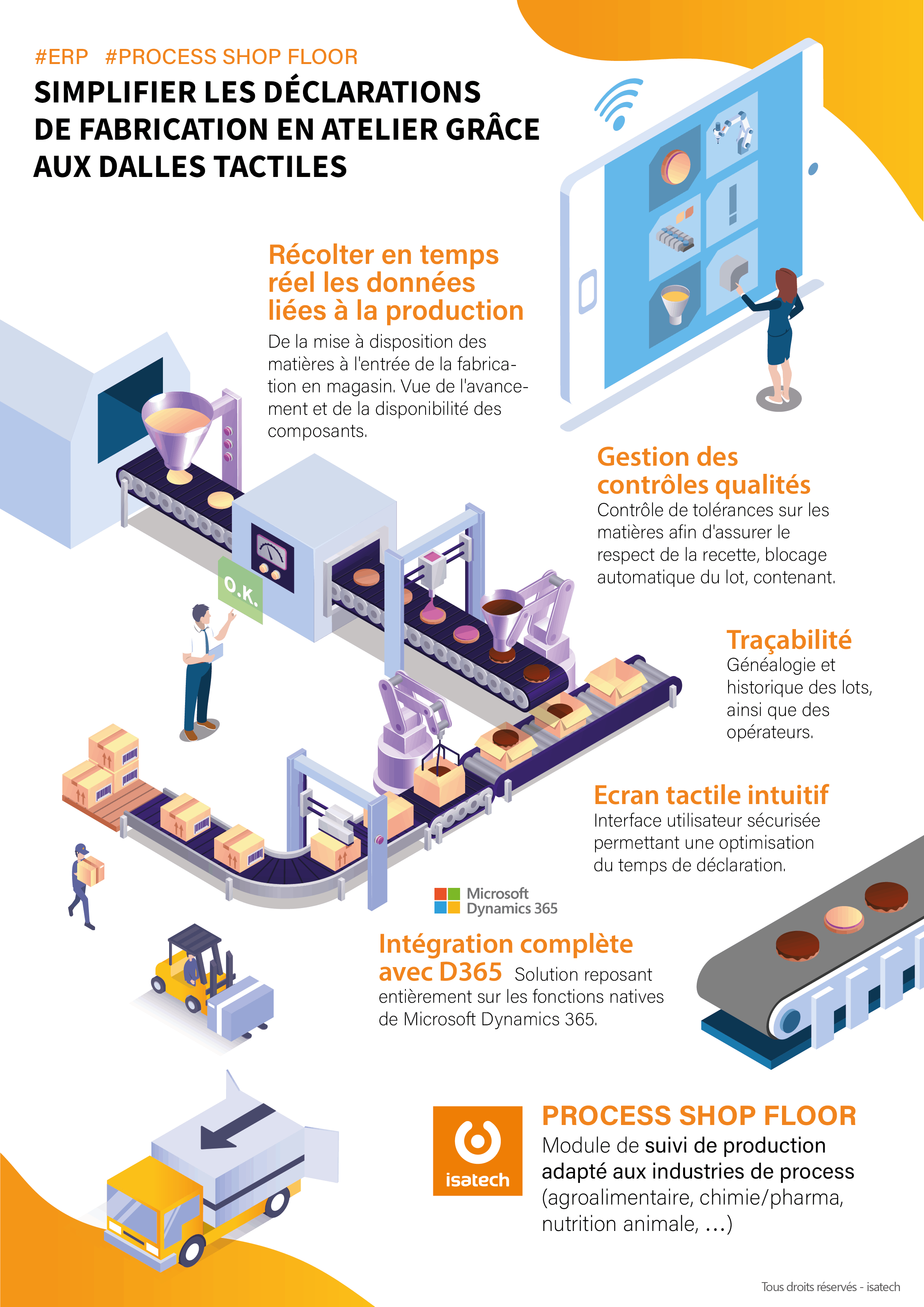 Process Shop Floor